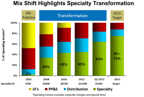 Mix Shift Highlights Specialty Transformation.  (PRNewsFoto/PolyOne Corporation)