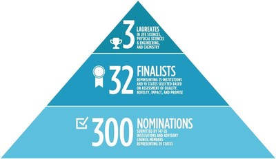 Source: Blavatnik National Awards for Young Scientists, New York Academy of Sciences