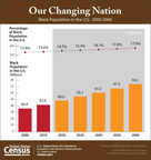 According to the U.S. Census Bureau, by 2060 there will be about 74.5 million Blacks, which will constitute 17.9 percent of the total U.S. population.