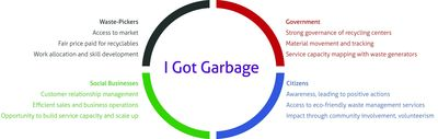 I Got Garbage, Mindtree, Bangalore, Social, cloud based , ERP etc.