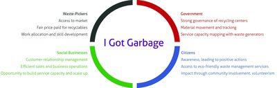 I Got Garbage, Mindtree, Bangalore, Social, cloud based , ERP etc.