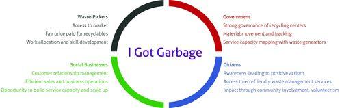 I Got Garbage, Mindtree, Bangalore, Social, cloud based , ERP etc. (PRNewsFoto/Mindtree)