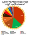 If you had to choose one, which of the following types of pies would you most want to eat on Thanksgiving?