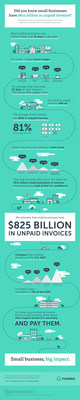 Fundbox study reveals how unpaid invoices impact SMBs