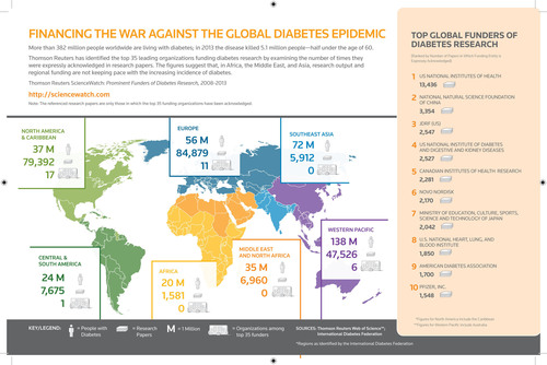 Thomson Reuters ScienceWatch.com analysts trace the funding of diabetes research and illustrate the discrepancy in where the largest populations are afflicted versus where research and funding is happening. More information at  http://sciencewatch.com/articles/funding-diabetes-research . (PRNewsFoto/Thomson Reuters) (PRNewsFoto/Thomson Reuters)