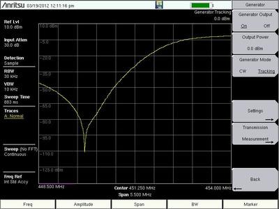 Anritsu Tracking Generator screen display.  (PRNewsFoto/Anritsu Company)