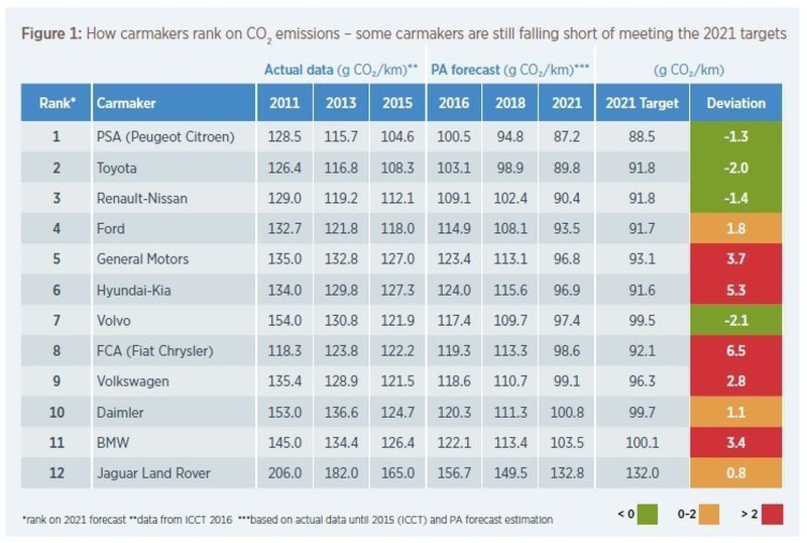 This table shows how carmakers rank against their competitors for CO2 emissions. (PRNewsFoto/PA Consulting Group)
