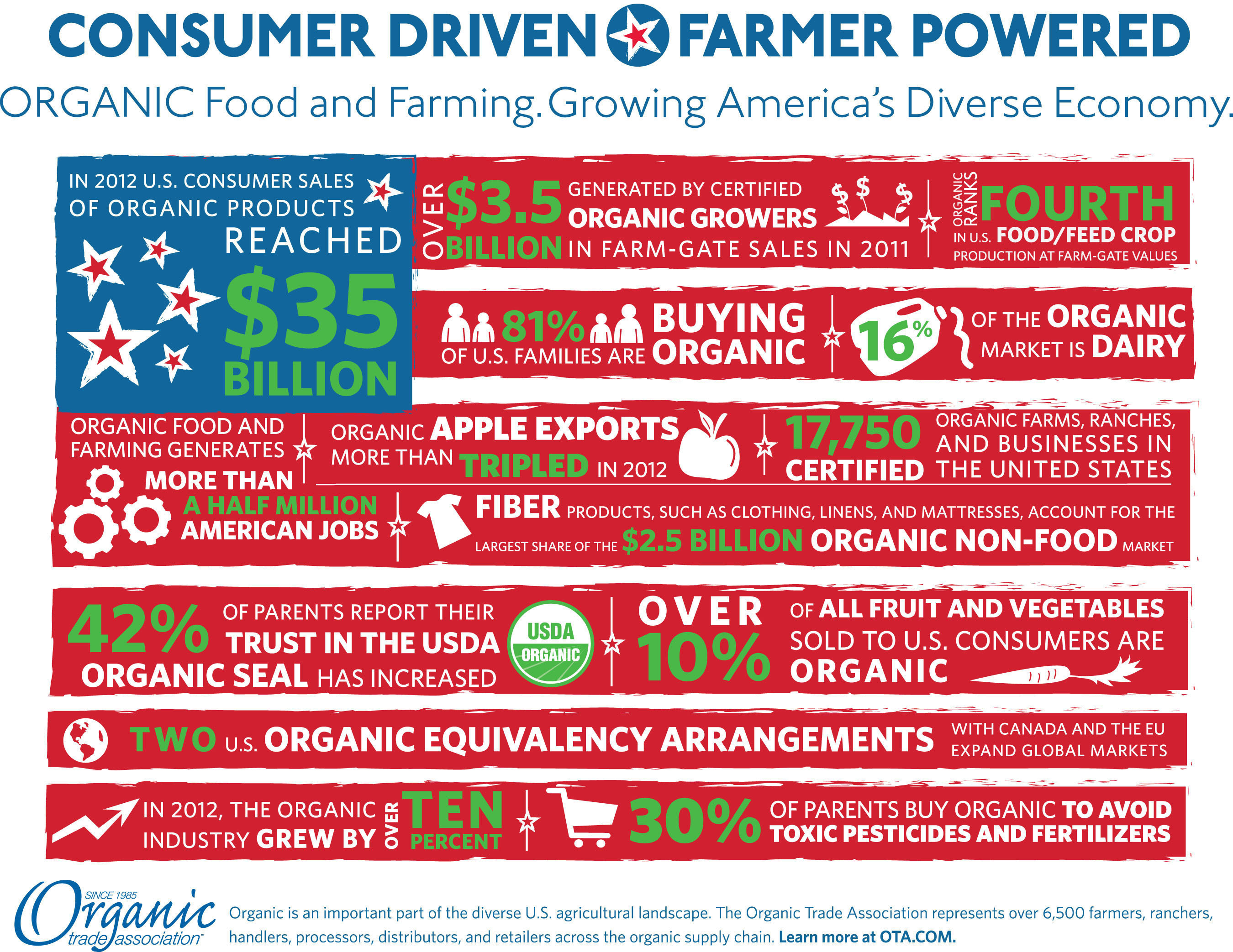 The U.S. organic sector is consumer driven and farmer powered.  (PRNewsFoto/Organic Trade Association)