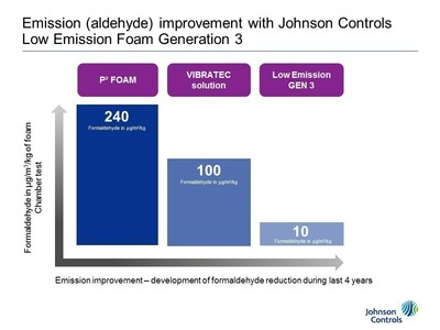Emission (aldehyde) improvement with Johnson Controls Low Emission Foam Generation 3.