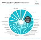 80% of Top SEC Transaction Law Firms Worked With Vintage in 2014