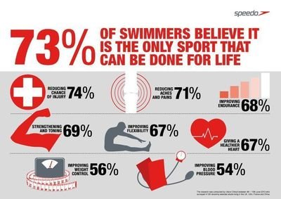 Global research of over 4,000 adults commissioned by Speedo reveals 73% of swimmers believe swimming is the only sport that can be done for life. It also has numerous health benefits.