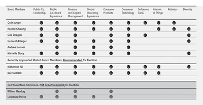 Skill Matrix of iRobot Board of Directors
