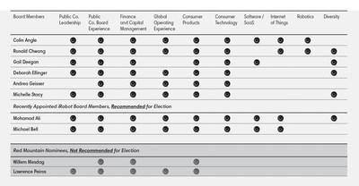 Skill Matrix of iRobot Board of Directors