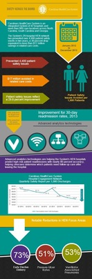 Carolinas HealthCare System Patient Safety Network Saves $17 Million in Healthcare Costs