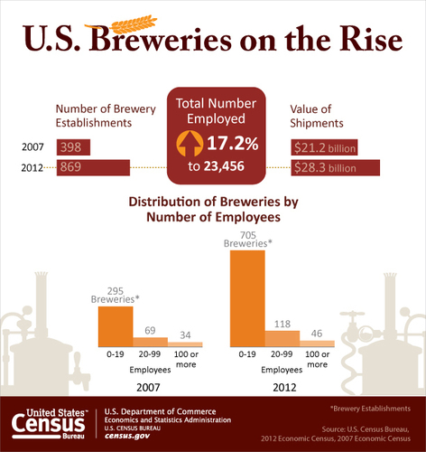 The number of breweries more than doubled between 2007 and 2012, with the growth concentrated in small establishments employing fewer than 20 people. (PRNewsFoto/U.S. Census Bureau)
