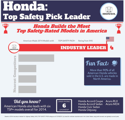 Honda Builds the Most Top Safety-Rated Models in America. (PRNewsFoto/American Honda Motor Co., Inc.) (PRNewsFoto/AMERICAN HONDA MOTOR CO., INC.)