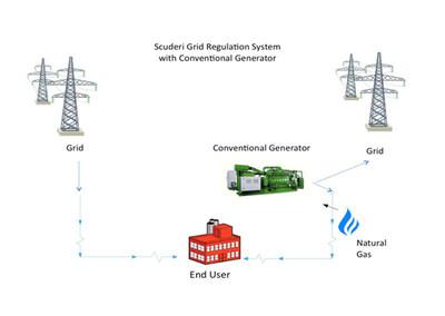 Scuderi Grid Regulation System with Conventional Generator (PRNewsFoto/Scuderi Group, Inc.)