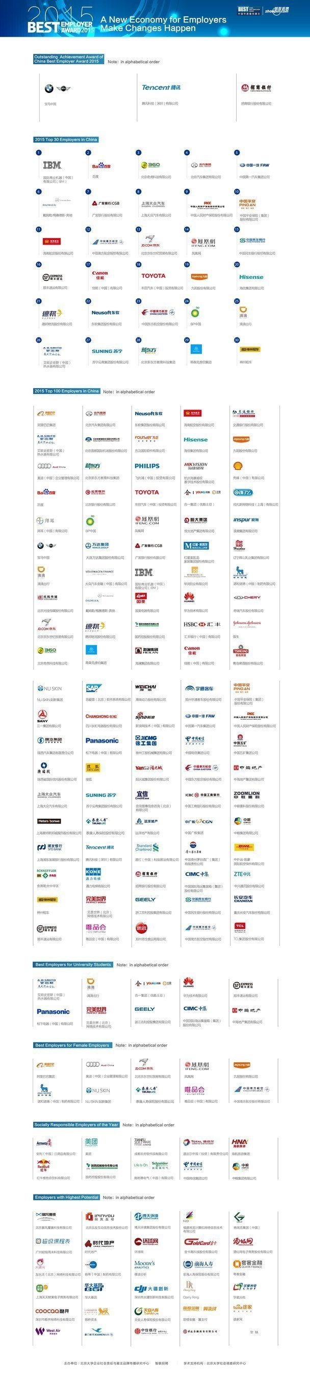 """The list of the 2015 final winners for """"Zhaopin's Best Employers in China awards"""""""