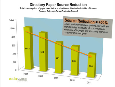 Directory Paper Source Reduction.  (PRNewsFoto/Local Search Association)