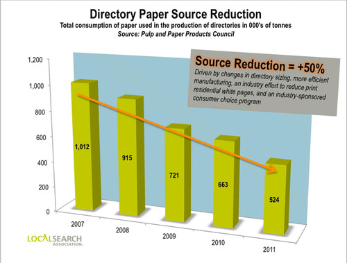 Local Search Association Releases 2012 Sustainability Report Showing 50 Percent Directory Paper