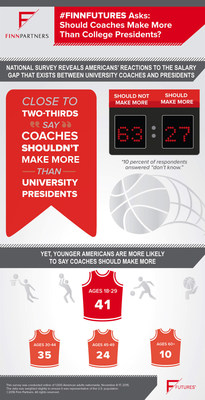 #FinnFutures asks: Should coaches make more than college presidents?