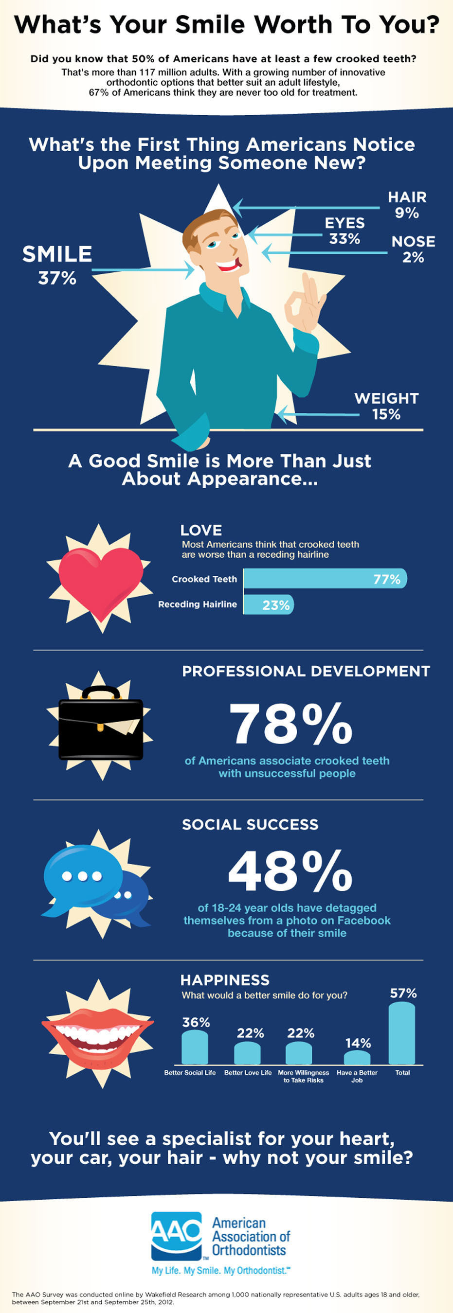 Study Shows That One-Third of American Adults Are Unhappy With Their Smile
