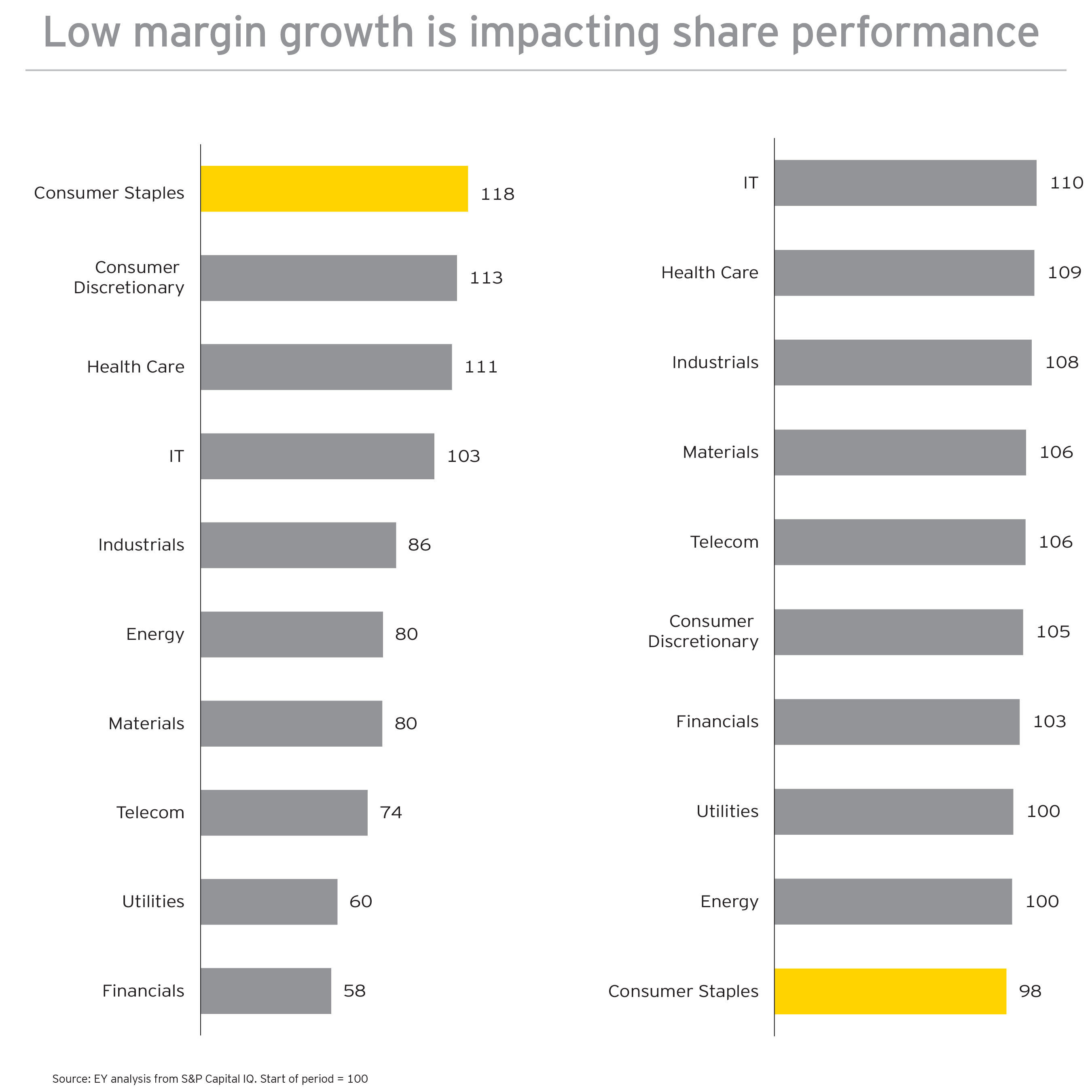 Low margin growth is impacting share performance.  (PRNewsFoto/EY)