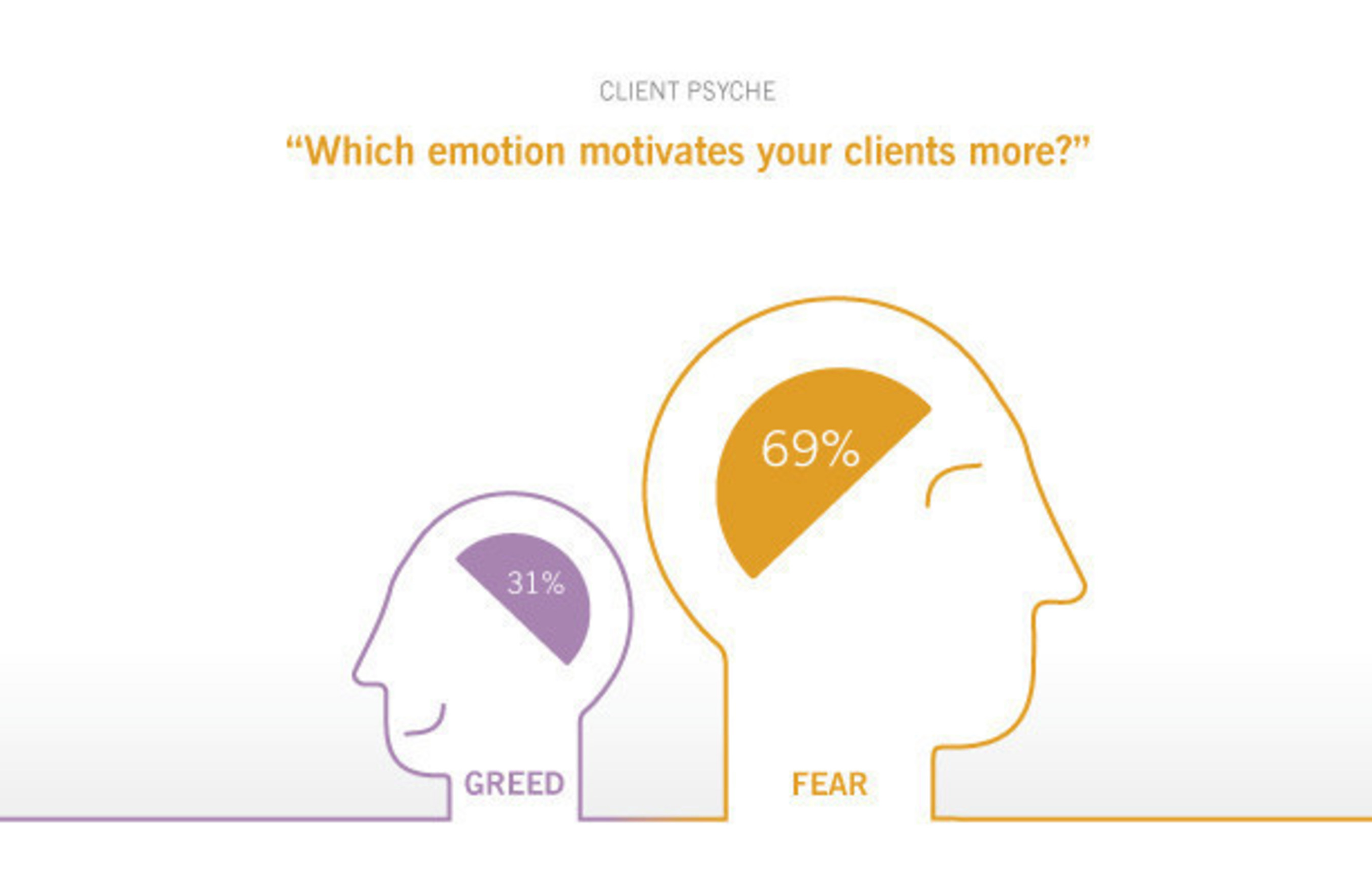 The majority of financial advisors report clients are motivated by fear.