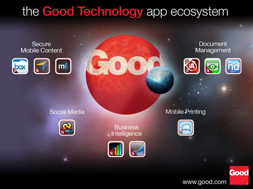 The Good Technology app ecosystem.  (PRNewsFoto/Good Technology)