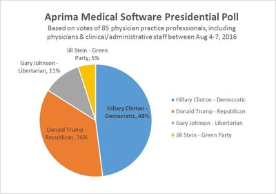 Aprima customers presidential poll results