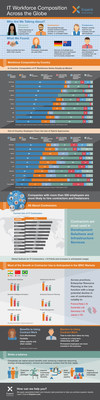 New infographic from Experis shows IT workforce composition across the globe.