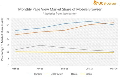 UC Browser covers more than 30% monthly PV market share in the 1st quarter 2016 in Asia, surpassing Chrome, according to StatCounter