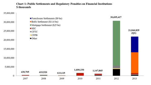 Public Settlements and Regulatory Penalties on Financial Institutions.  (PRNewsFoto/Committee on Capital Markets Regulation)