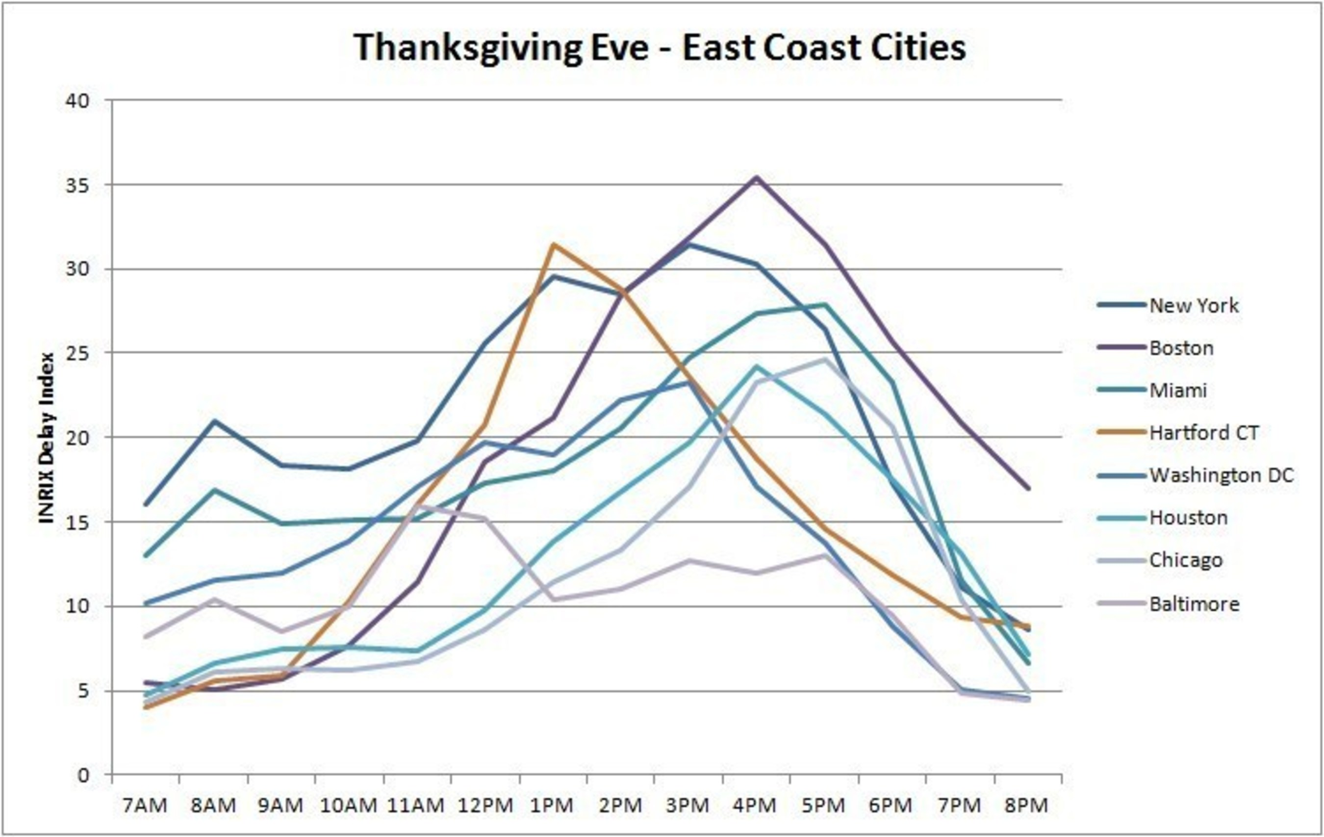 Thanksgiving Eve - East Coast Cities