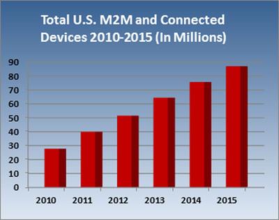 M2M Market Study.  (PRNewsFoto/Compass Intelligence)