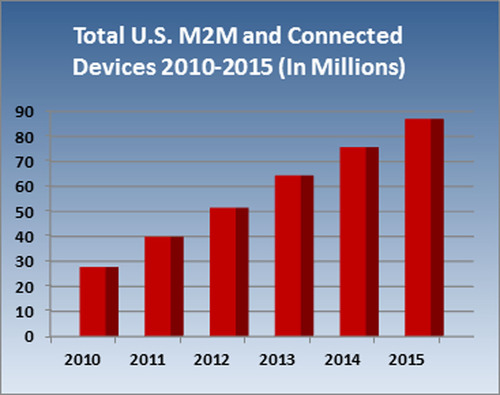 Compass Intelligence Research Predicts Tremendous Growth for the Next-Generation M2M and Connected