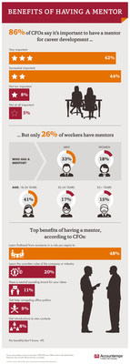In an Accountemps survey, 86 percent of chief financial officers (CFOs) said having a mentor is somewhat or very important for career development, yet only 26 percent of workers have one. Only 18 percent of female professionals interviewed said they have a mentor compared to 33 percent of male respondents. Among the greatest benefits of this relationship, according to CFOs, is learning firsthand from someone in a role to which you aspire.