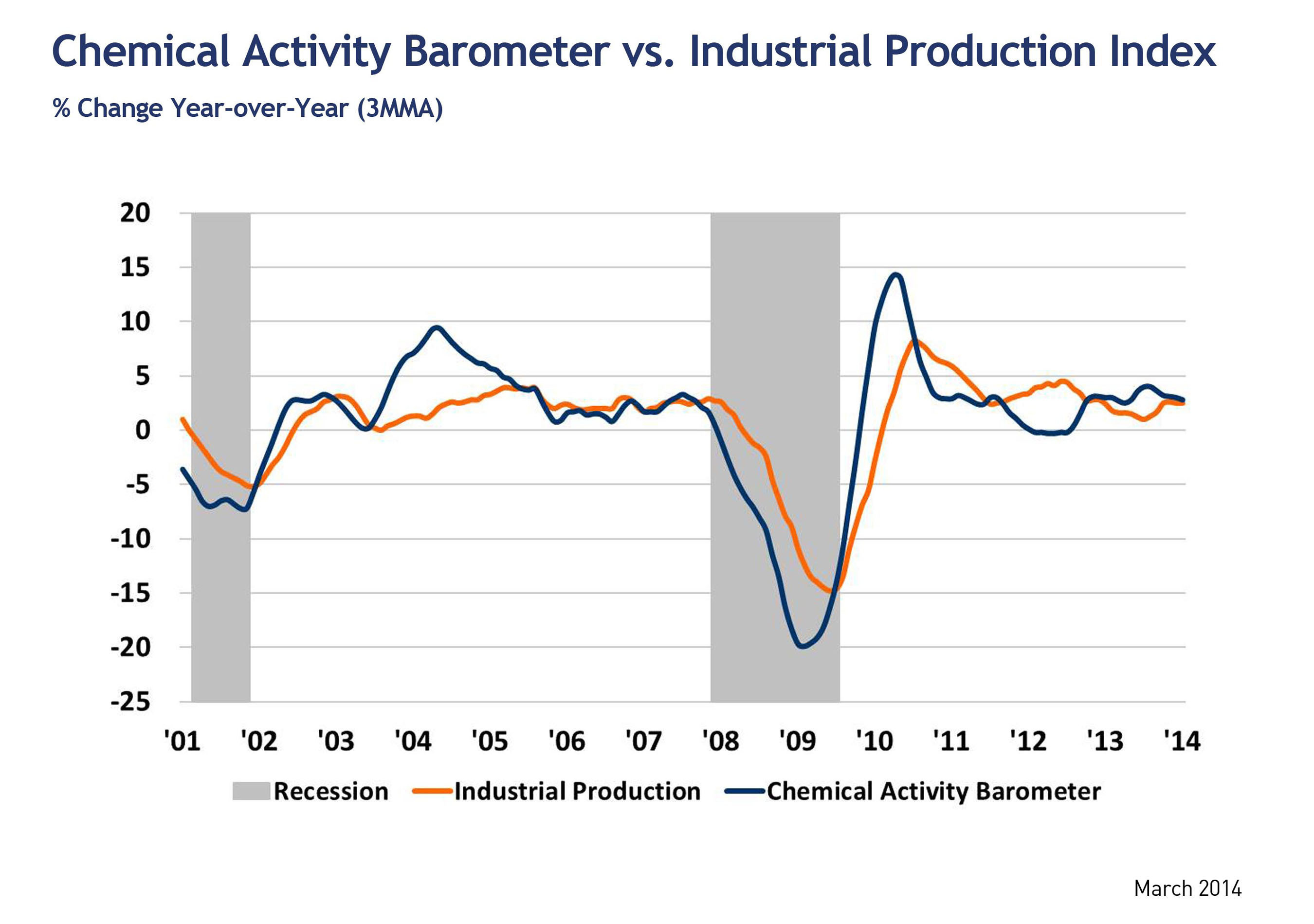 March Chemical Activity Barometer - Short Term Percent Change (Y/Y).  (PRNewsFoto/American Chemistry Council)