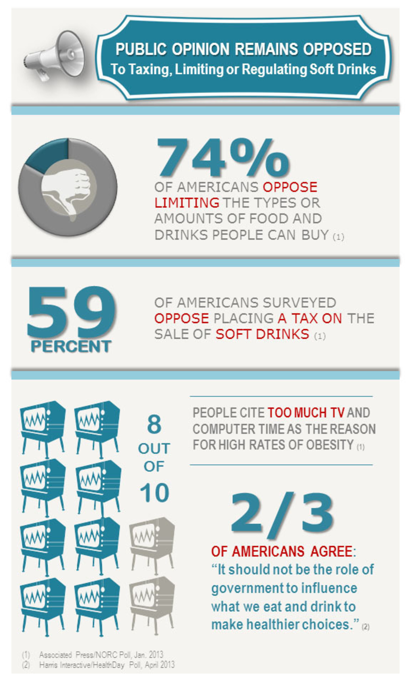Public Opinion Remains Opposed To Taxing, Limiting Soft Drinks. (PRNewsFoto/American Beverage Association) ...