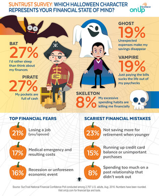 SUNTRUST SURVEY: WHICH HALLOWEEN CHARACTER REPRESENTS YOUR FINANCIAL STATE OF MIND?