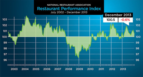 As a result of softer same-store sales and customer traffic levels, the National Restaurant Association's Restaurant Performance Index (RPI) registered a moderate decline in December. The RPI - a monthly composite index that tracks the health of and outlook for the U.S. restaurant industry - stood at 100.5 in December, down 0.6 percent from November and the first decline in three months. (PRNewsFoto/National Restaurant Association) (PRNewsFoto/NATIONAL RESTAURANT ASSOCIATION)
