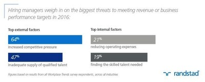 New Survey by Randstad US Finds Lack of Skilled Talent a Top Threat to Businesses' Ability to Meet Business Performance Targets