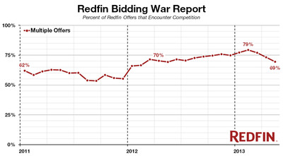 Redfin Bidding War Report Shows Home-Buying Competition Eased in May.  (PRNewsFoto/Redfin Corporation)