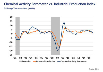 Chemical Activity Barometer Slides for Third Consecutive Month