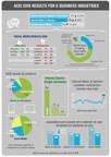ACSI: Customer Satisfaction for E-Business Rises Despite Social Media Falloff