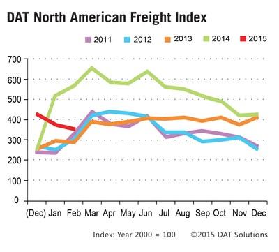 Spot Market Truckload Freight Dips Seasonally in February 2015.