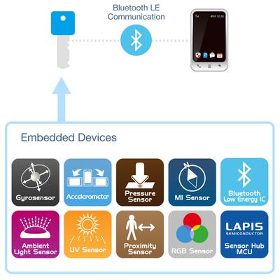 ROHM's Wireless Key device (PRNewsFoto/ROHM Semiconductor)