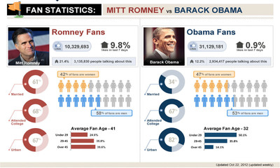 """Wisdom, powered by MicroStrategy, shows who really """"Likes"""" Romney and Obama in Election 2012.  (PRNewsFoto/MicroStrategy)"""