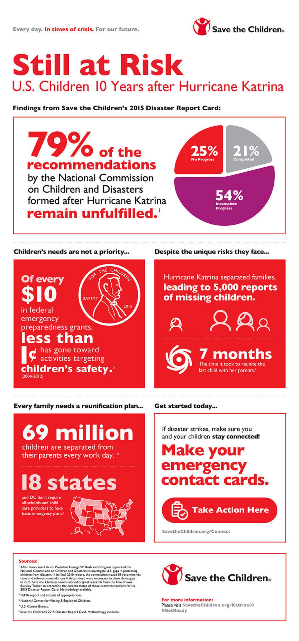 Infographic: Disaster Risks for U.S. Children
