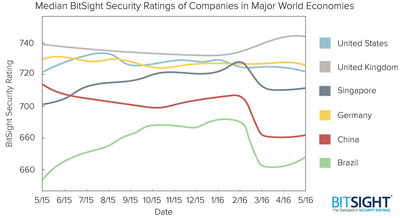 BitSight Security Ratings of Companies in Major World Economies